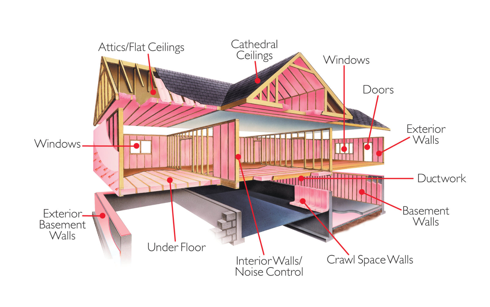 Certified Energy Expert We Understand The Science Behind Building Envelope So You Can Turn To Us Learn More About Insulating Your Home